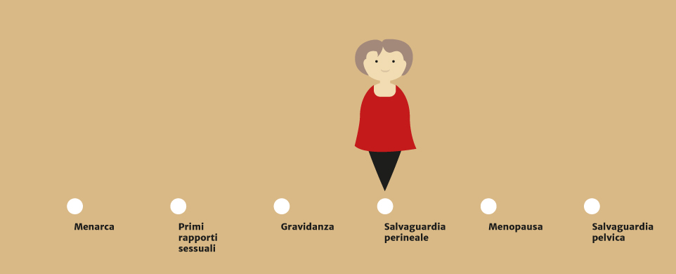 Salvaguardia perineale
